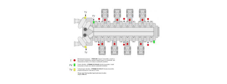 Reciproke compressor condition monitoring