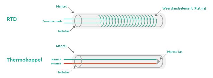 Weerstandsthermometer versus thermokoppel