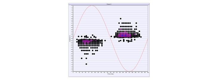 Partial discharge (PD) diagram