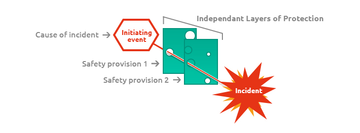LOPA: Layer of Protection Analysis diagram