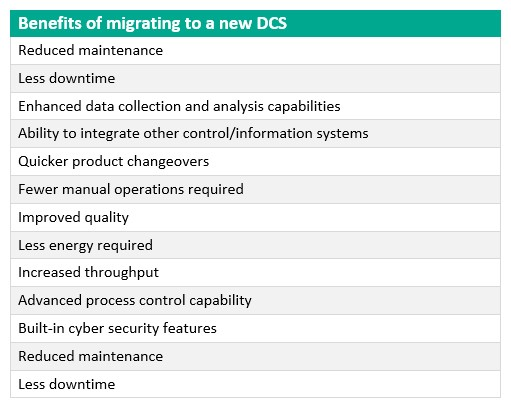Dcs migration results in system investment zoya dhanani investments