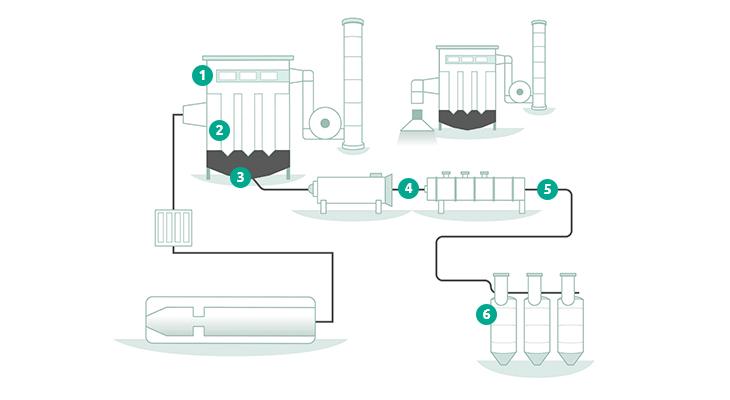 Flowmeters en stofmonitoring voor een carbon black proces