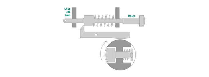 Mechanical overspeed protection or electronic overspeed ...